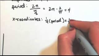 sketch one cycle of y sin pi 2 x