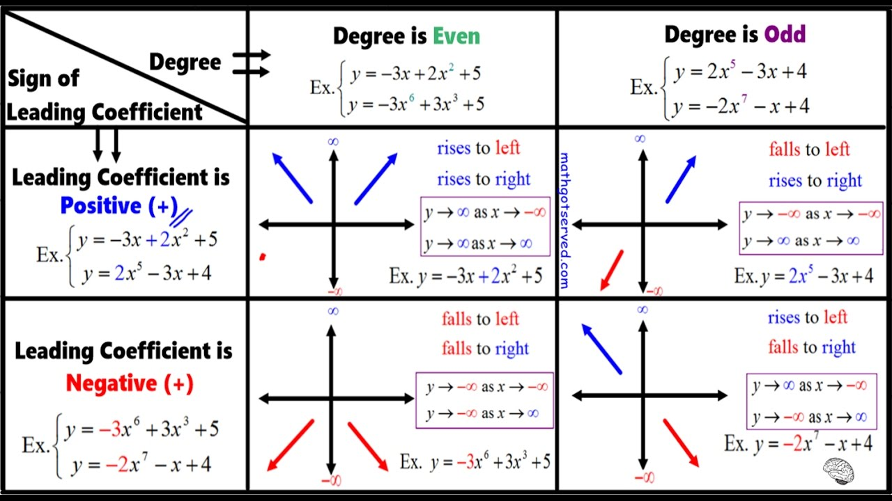 Identify the degree, leading coefficient, and end behavior of ...