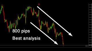 Best tecnical analysis and simple strategy || forex trading strategy | price action trading no loss