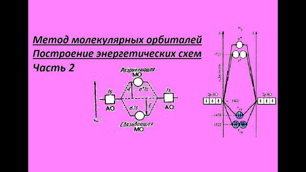 Метод молекулярных орбиталей. Часть 2. Построение энергетических схем.