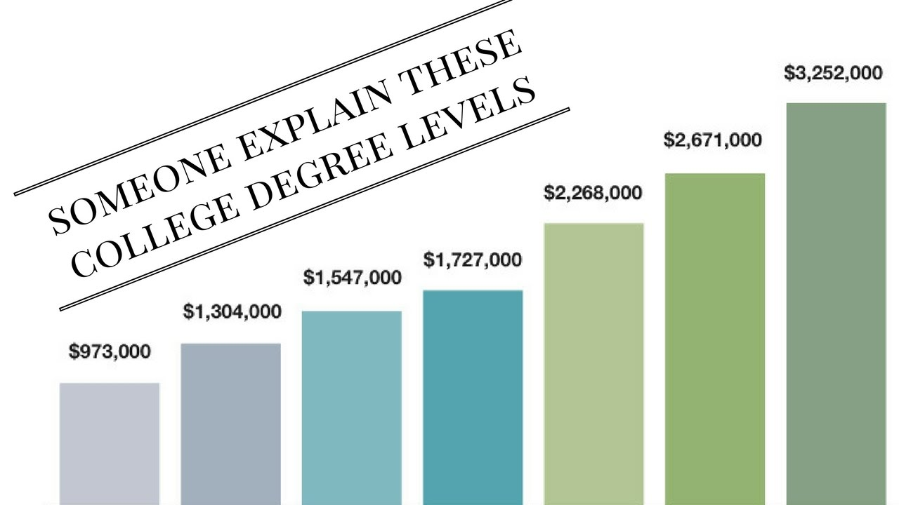 college degree levels - YouTube
