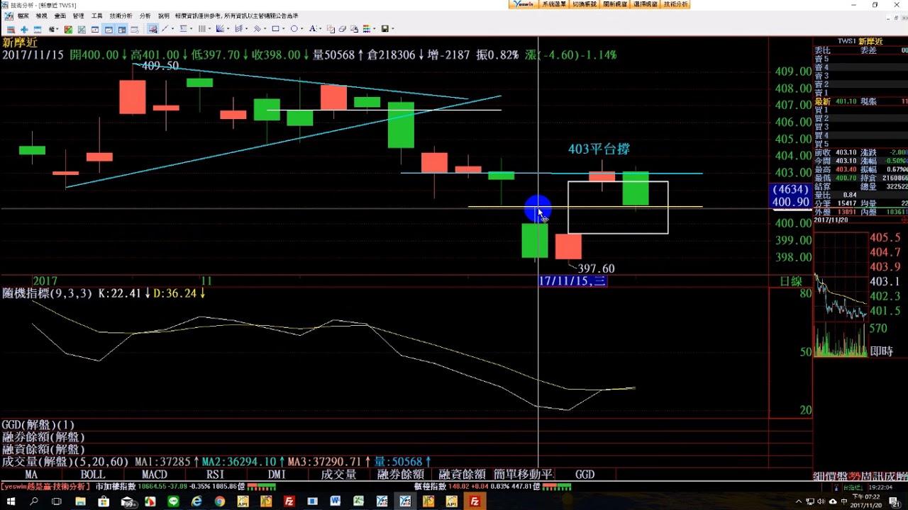 Leo 柏凡 的部落格 - HiStock嗨投資理財社群