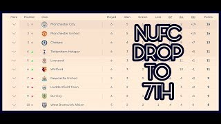 Newcastle drop to 7th in the Premier League | Could go back 4th