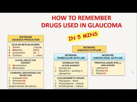 how-to-remember-drugs-used-in-glaucoma-in-5-minutes??