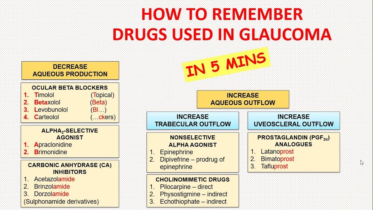 How To Remember Drugs Used In Glaucoma In 5 Minutes ...