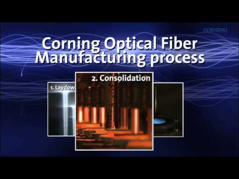 Fiber Optic Cable Manufacturing Industry