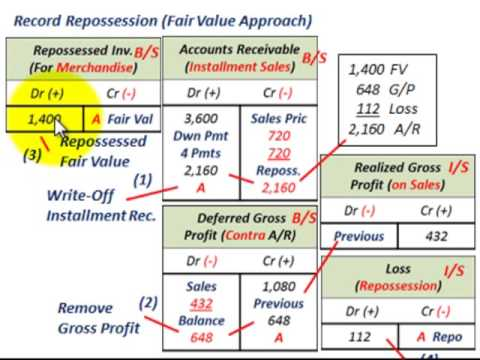 Installment Sales Method (Contract Default  Repossesion, A/R