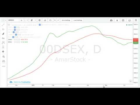 DSE Technical Analysis Tutorial
