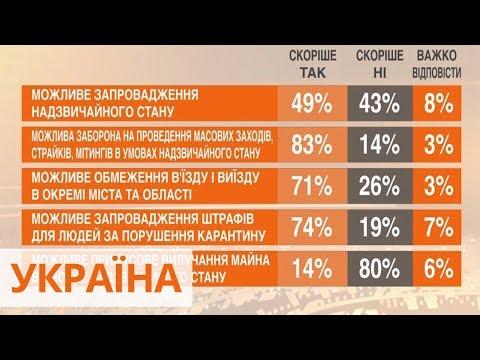 Видео: 49% украинцев готовы поддержать введение в Украине чрезвычайного положения