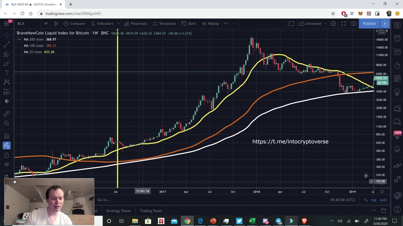 Bitcoin: We have seen this type of price action before 18