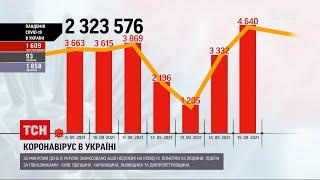 Коронавірус в Україні за минулу добу зафіксували 4640 нових випадків