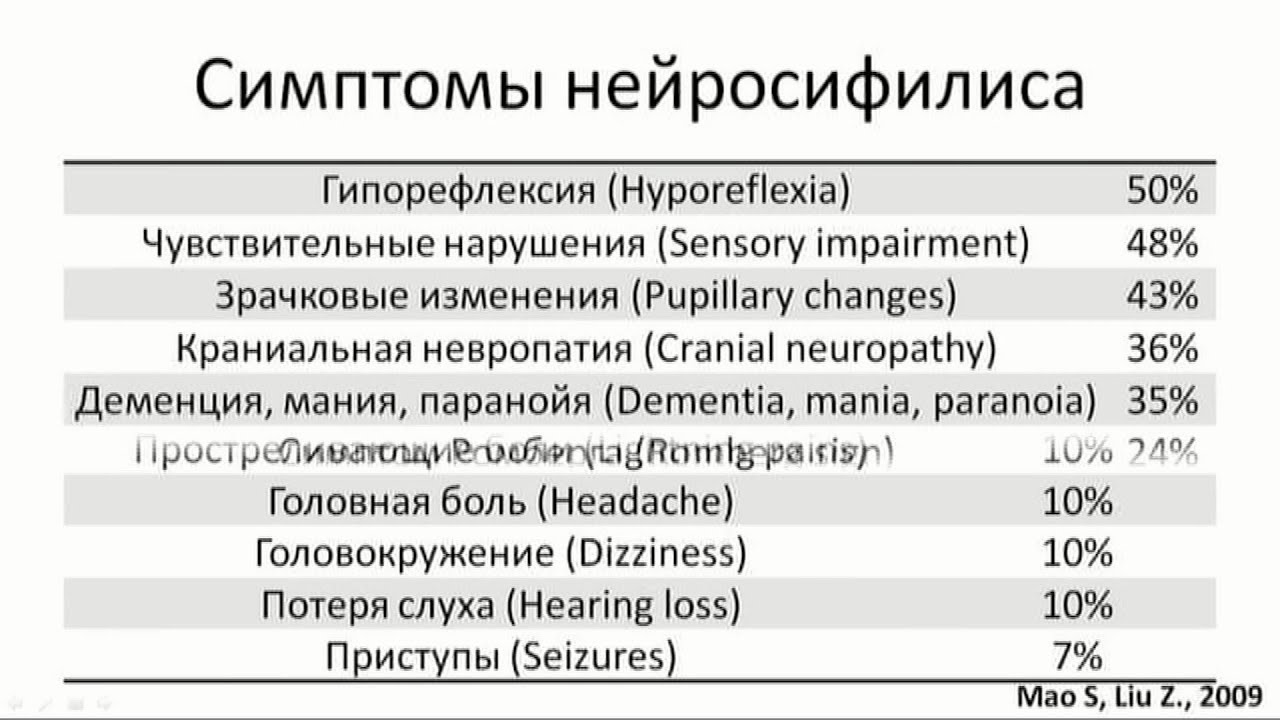 Сухотка Спинного Мозга