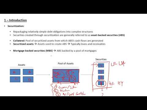 CFA Level 1 Fixed Income Asset Backed Securities