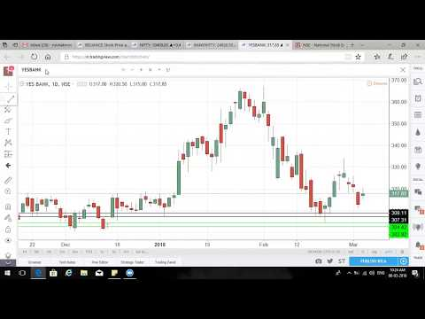 Technical Analysis of Nifty 50 | Nifty 50 Live | NSE Nifty 50 Index Today