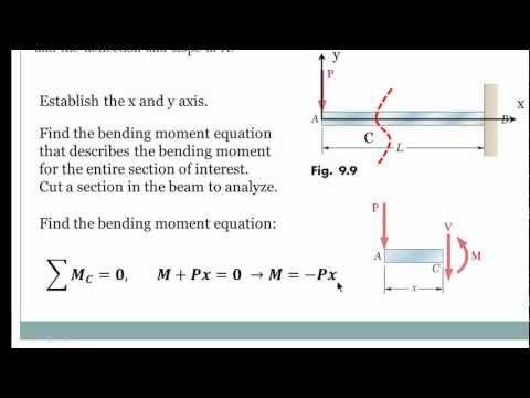 English - Beam Deflection Using Double Integration Method