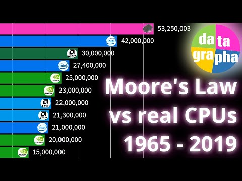 Moore's Law graphed vs real CPUs & GPUs 1965 - 2019
