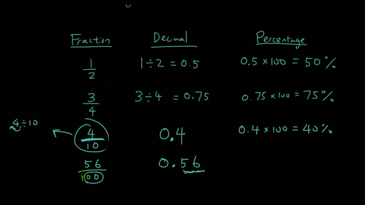 Primary School Maths Lesson 8  Converting Between Fractions Decimals  Percentages