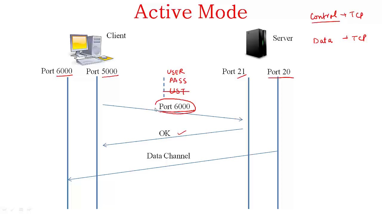 File Transfer Protocol - portablecontacts net