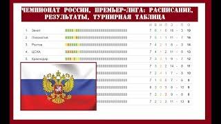 Премьер лига России. 9 тур. РФПЛ. Результаты, расписание и турнирная таблица. #2