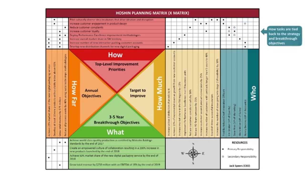 the hoshin kanri process strategy tool Hoshin planning is a strategic planning tool developed by dr yojiakao, which is   hoshin kanri focuses more on the process improvement rather than on.