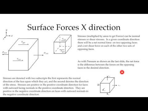 Derivation of Navier Stokes: Forces