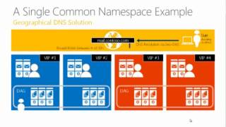 Exchange 2013 ABC´s   Architecture, Best Practices and Client Access(, 2013-07-28T04:40:28.000Z)