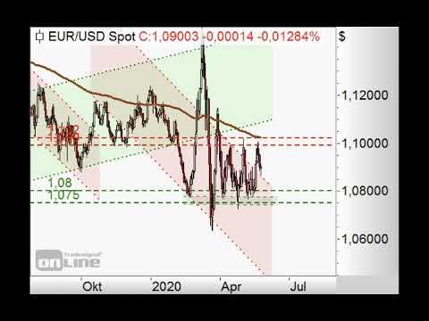 S&P500 lauert unter 3.000 Punkten - ING MARKETS Chart Flash 25.05.2020