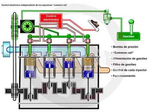 ASÍ FUNCIONA EL AUTOMÓVIL (I) - 1.13 Alimentación y encendido del motor diésel (5/13)