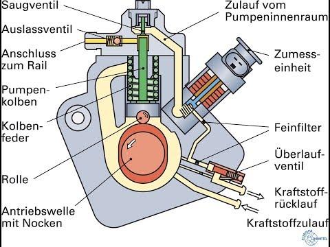 Das Common-Rail-System. Bauteile Und Funktion. Designed By L.G.
