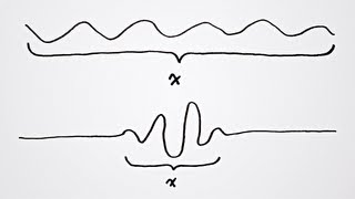 What is the Uncertainty Principle?