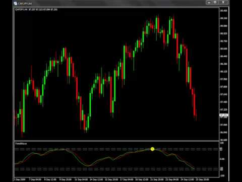 WaveTrend - The Perfect Leading Indicator http://www.fxcoaching.com/WaveTrend/index.htm