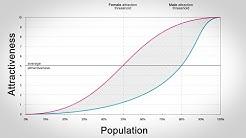 Gender Attraction Differential