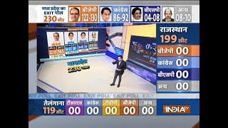 IndiaTV-CNX Exit Polls: Shivraj Singh Chouhan likely to form govt in MP, BJP may get 122-130 seats thumbnail