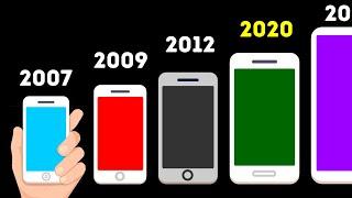 더 작게 만들 수 있는데 스마트폰이 점점 커지는 이유