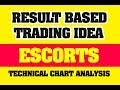 RESULT BASED TRADING IDEA : ESCORTS