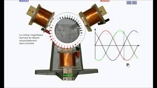 Le moteur synchrone