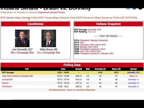2018 ELECTION UPDATE! GOP LEADS IN FL, IN | DEMS LEAD IN MT