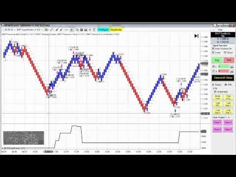 BWT Automated Trading ES, CL, TF, ZB, 6E Day Trading