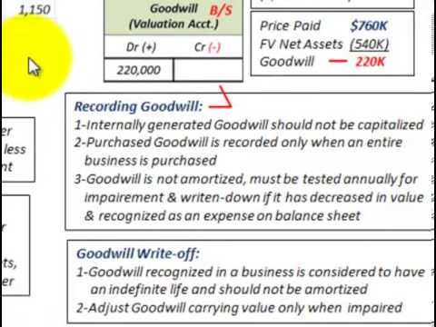 Intangible Assets Accounting (Calculating & Recording Goodwill When Purchasing A Company )