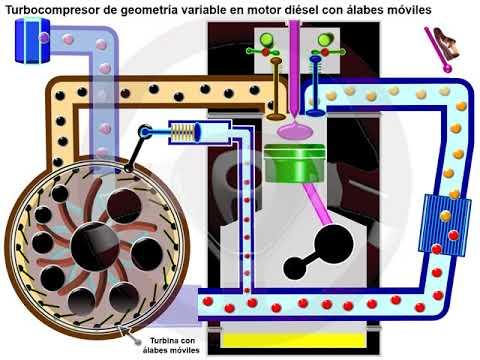 Turbocompresor de doble entrada y de geometría variable (5/7)