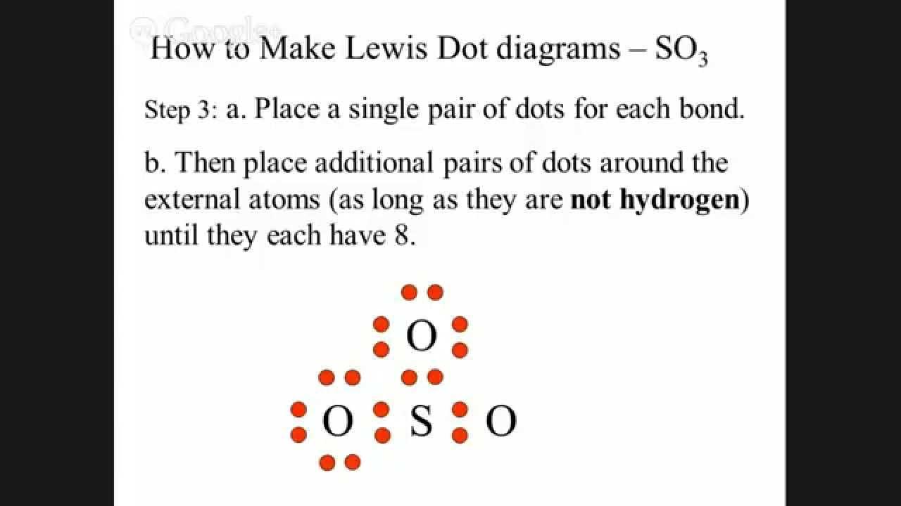 Notes - Lewis Dot Diagrams - 102814 - Sse