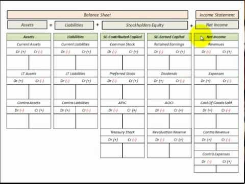 Balance Sheet Template (T Accounts) With Chart Of Accounts Listing For Accounting