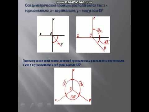 Урок черчения. Алгоритм построение аксонометрических проекций 9кл.