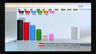 Erste Hochrechnung EU-Wahl 2014