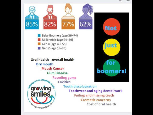 Aging oral health - not just baby boomers.