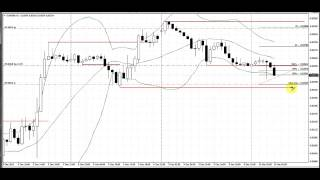 Stop Hit Pattern | Live Forex Trade | EURGBP | 1 Hour Chart