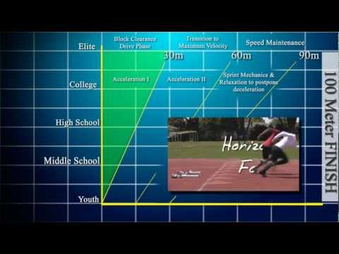 Speed Drills and Mechanics Part 1 - Coaching the 100 Meters From Youth to Elite