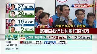 大勝陳學聖14萬票 鄭文燦連任保住桃園-民視新聞