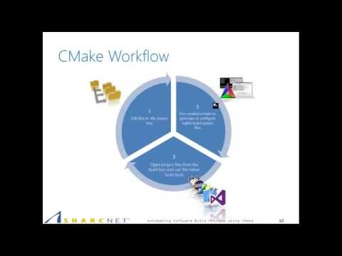 Automating Software Build Process using CMake - Part I
