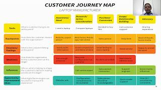 How to build a Customer Journey Map to improve your customer experience
